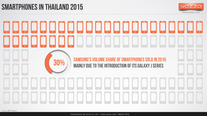 Smartphone-Sales-in-Thailand-Samsung-sold