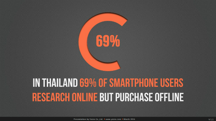 Smartphone-Users-Research-Online-BUT-Purchase-Offline-in-Thailand-2015