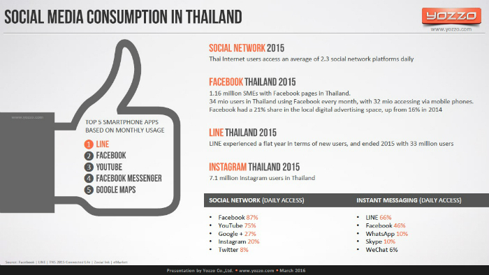Social-Media-Consumption-in-Thailand-2015