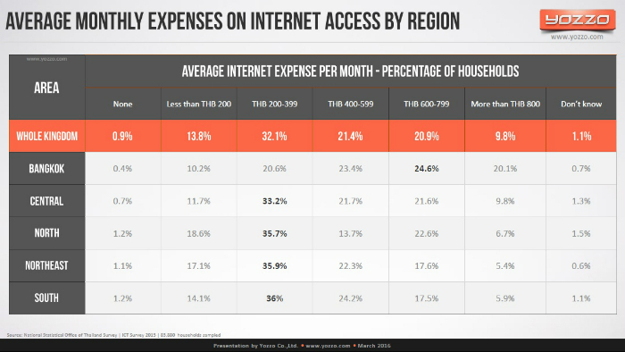 Thailand-Average-Monthly-Expenses-on-Internet-Access-by-Region