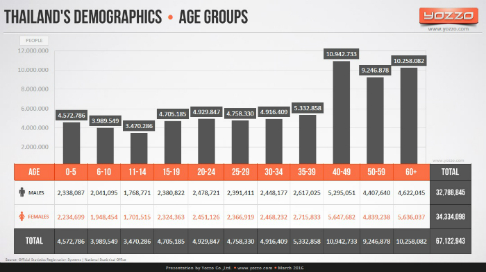 Thailand-Telecom-Demographic-Age-Groups-2015