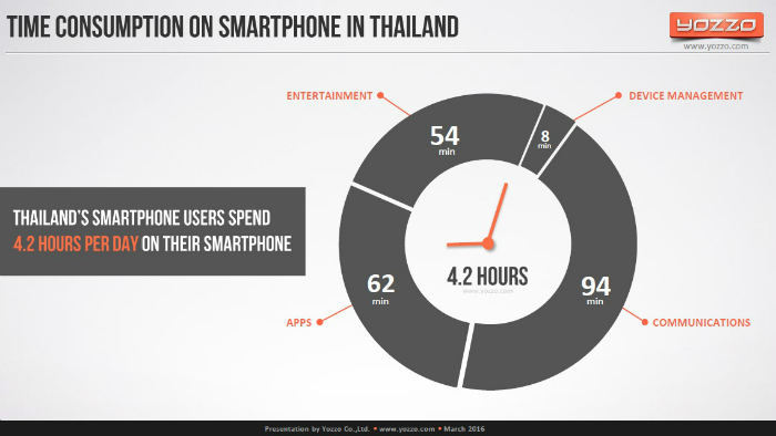 Time-Consuption-on-Smartphone-in-Thailand-2015