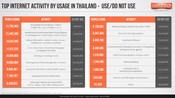 Top-Internet-Activities-by-Usage-in-Thailand