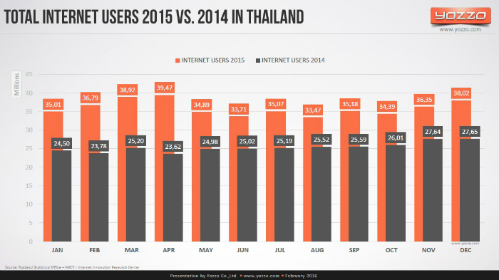 Total-Internet-Users-2015-vs-2014-in-Thailand