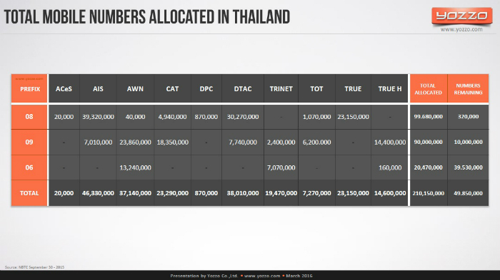 Total-Mobile-Numbers-Allocated-in-Thailand-2015
