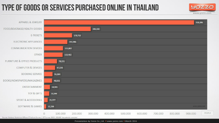Type-of-Goods-or-Services-Online-in-Thailand-2015