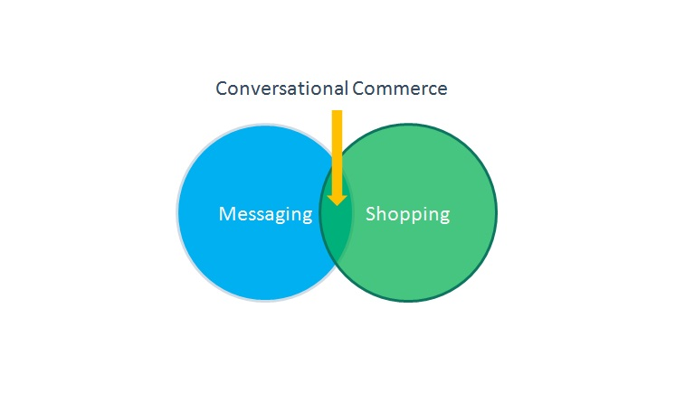 ConversationalCommerce